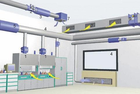 Cơ sở hạ tầng sản xuất bàn tủ thiết bị phòng thí nghiệm